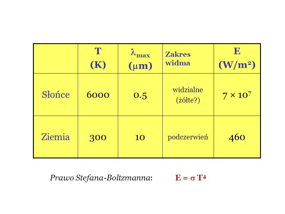 Prawo Stefana-Boltzmanna: E =  T 4 T (K) max (  m) Zakres widma E (W/m 2 ) Słońce60000.5 widzialne (żółte?) 7 × 10 7 Ziemia30010 podczerwień 460