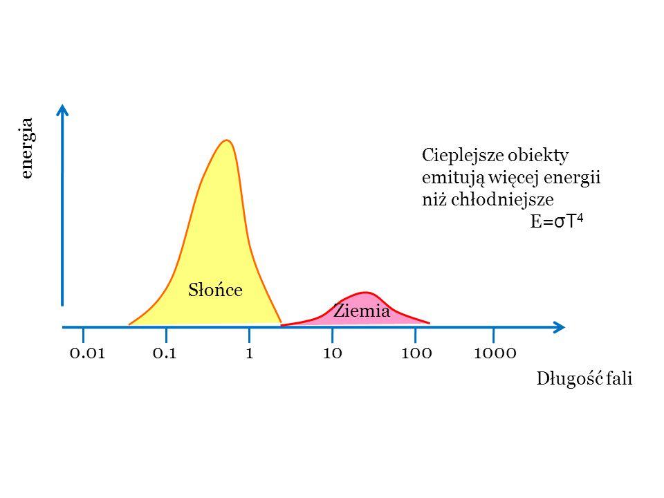 0.010.11101001000 Długość fali energia Słońce Ziemia Cieplejsze obiekty emitują więcej energii niż chłodniejsze E= σT 4