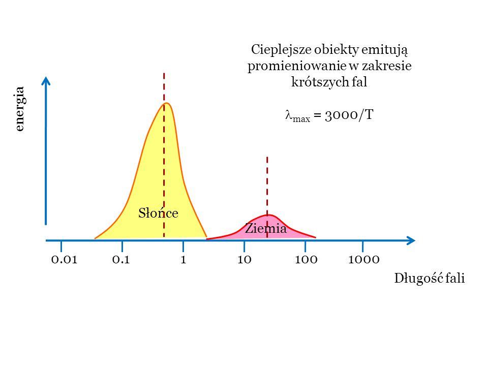 0.010.11101001000 Długość fali energia Słońce Ziemia Cieplejsze obiekty emitują promieniowanie w zakresie krótszych fal max = 3000/T