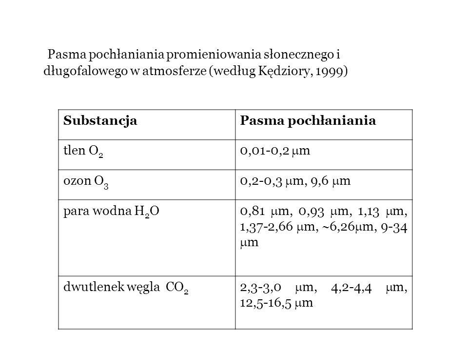 Pasma pochłaniania promieniowania słonecznego i długofalowego w atmosferze (według Kędziory, 1999) SubstancjaPasma pochłaniania tlen O 2 0,01-0,2  m