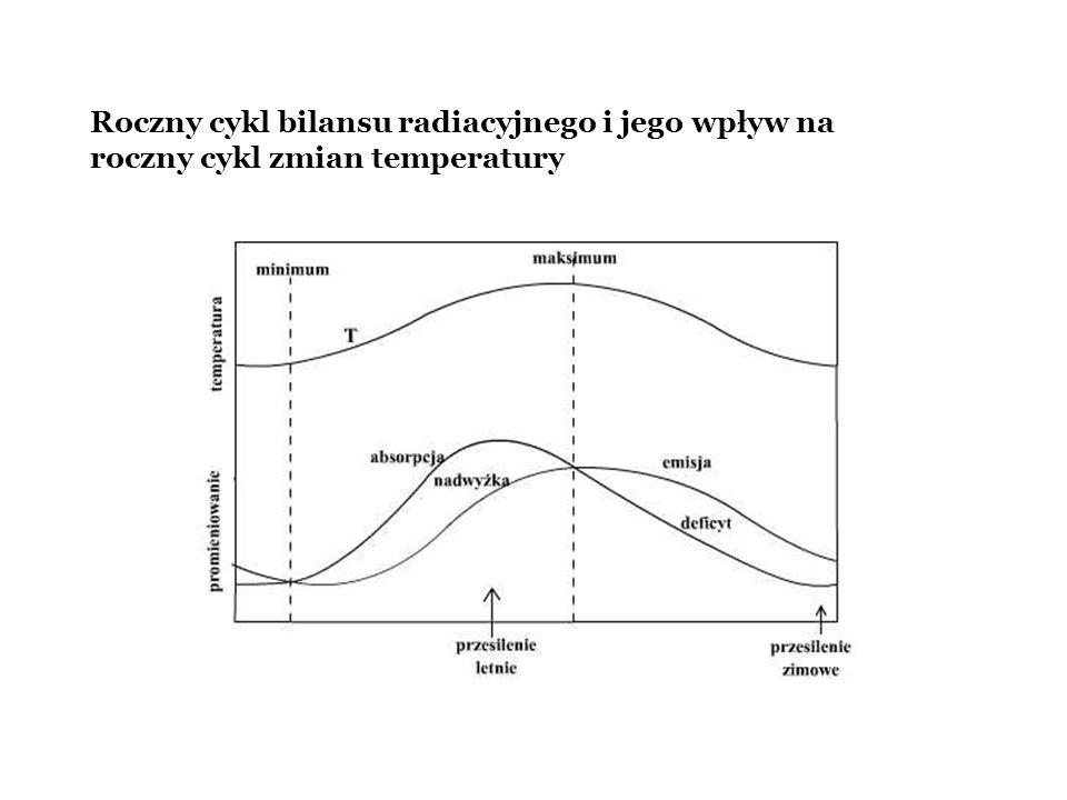 Roczny cykl bilansu radiacyjnego i jego wpływ na roczny cykl zmian temperatury