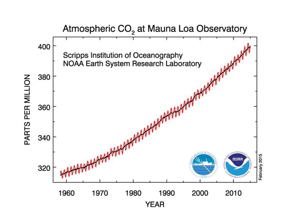 Pasma pochłaniania promieniowania słonecznego i długofalowego w atmosferze (według Kędziory, 1999) SubstancjaPasma pochłaniania tlen O 2 0,01-0,2  m ozon O 3 0,2-0,3  m, 9,6  m para wodna H 2 O 0,81  m, 0,93  m, 1,13  m, 1,37-2,66  m,  6,26  m, 9-34  m dwutlenek węgla CO 2 2,3-3,0  m, 4,2-4,4  m, 12,5-16,5  m