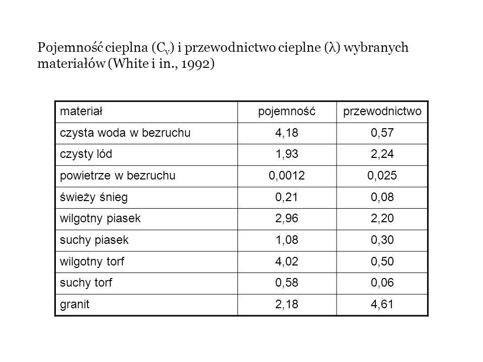 Pojemność cieplna (C v ) i przewodnictwo cieplne (λ) wybranych materiałów (White i in., 1992) materiałpojemnośćprzewodnictwo czysta woda w bezruchu4,1