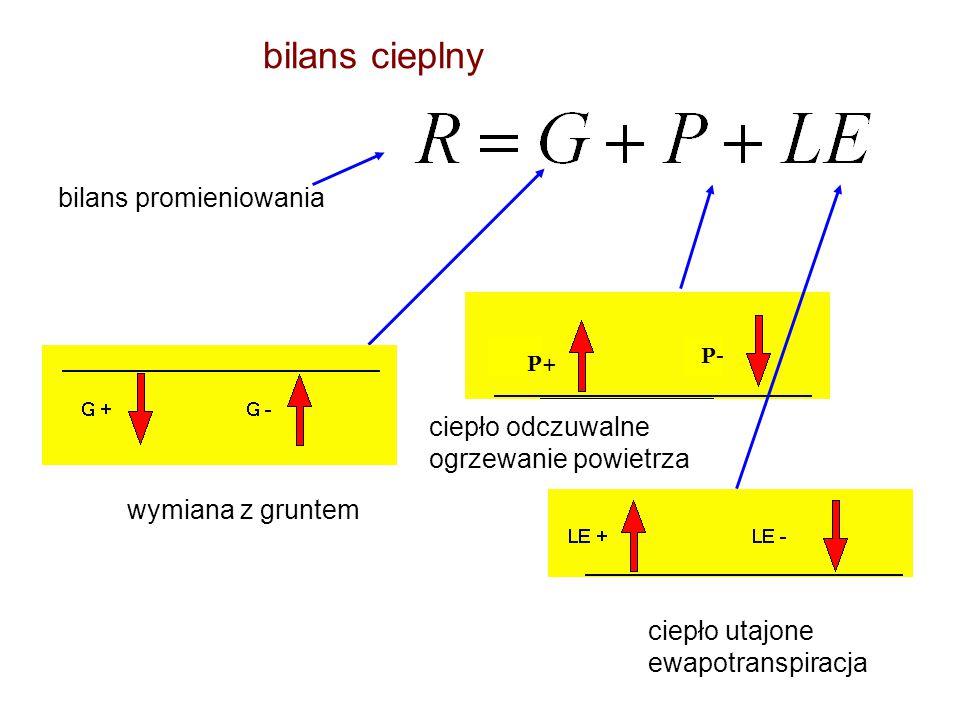 bilans cieplny ciepło odczuwalne ogrzewanie powietrza bilans promieniowania ciepło utajone ewapotranspiracja wymiana z gruntem P+ P-