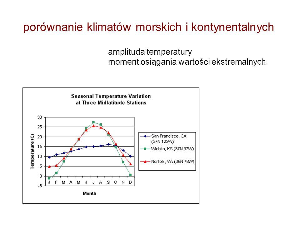 porównanie klimatów morskich i kontynentalnych amplituda temperatury moment osiągania wartości ekstremalnych
