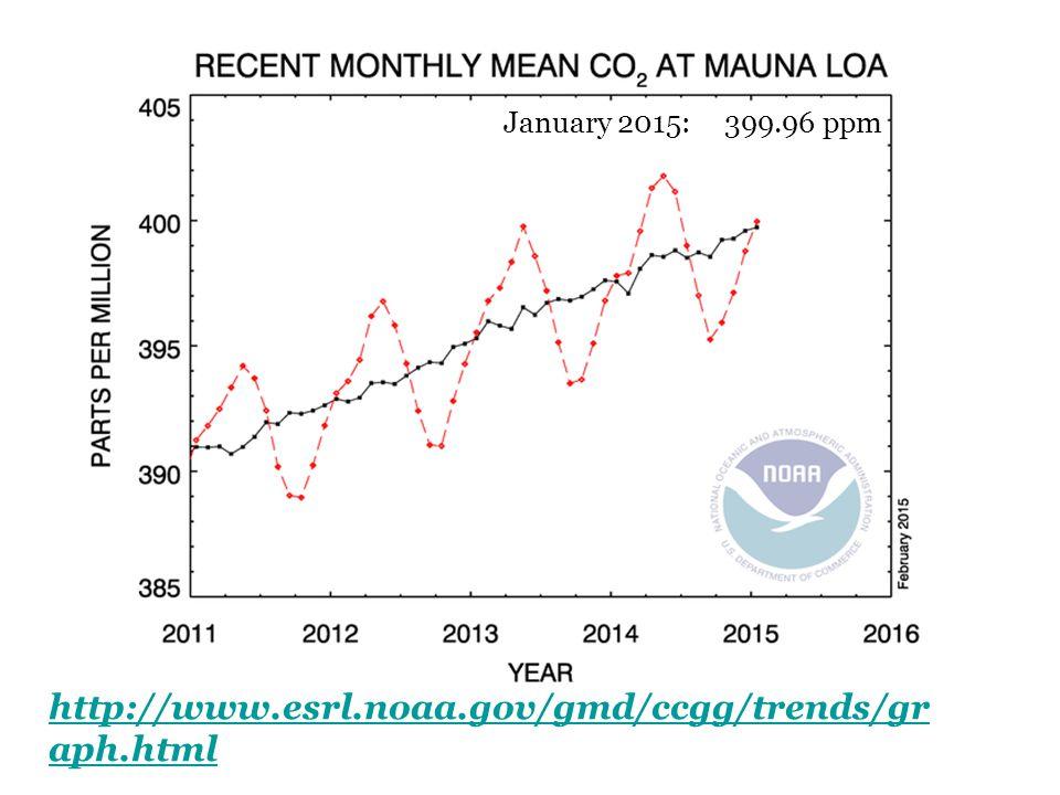http://www.esrl.noaa.gov/gmd/ccgg/trends/gr aph.html January 2015: 399.96 ppm