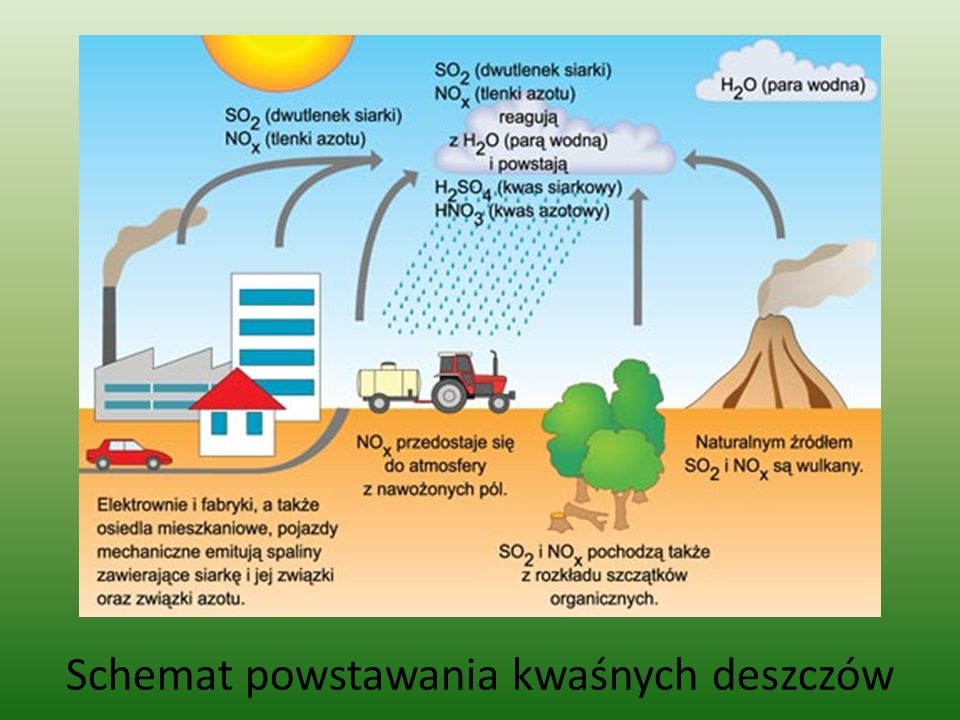 Schemat powstawania kwaśnych deszczów