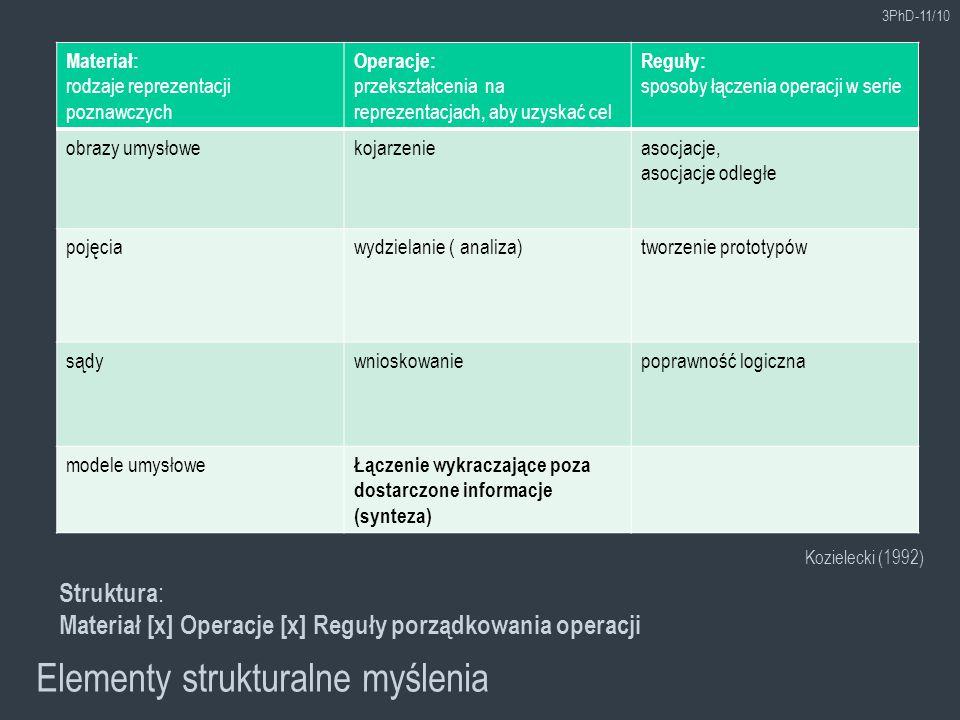 Materiał: rodzaje reprezentacji poznawczych Operacje: przekształcenia na reprezentacjach, aby uzyskać cel Reguły: sposoby łączenia operacji w serie ob