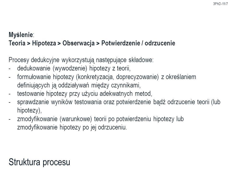 3PhD-11/7 Struktura procesu Myślenie : Teoria > Hipoteza > Obserwacja > Potwierdzenie / odrzucenie Procesy dedukcyjne wykorzystują następujące składow