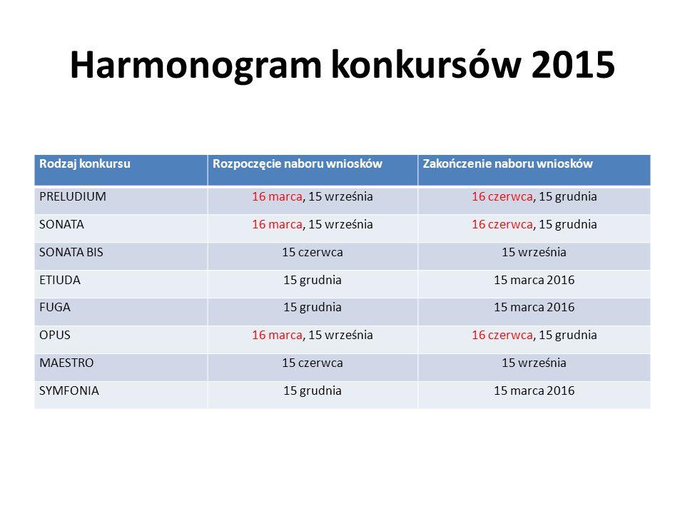 Harmonogram konkursów 2015 Rodzaj konkursuRozpoczęcie naboru wnioskówZakończenie naboru wniosków PRELUDIUM16 marca, 15 września16 czerwca, 15 grudnia