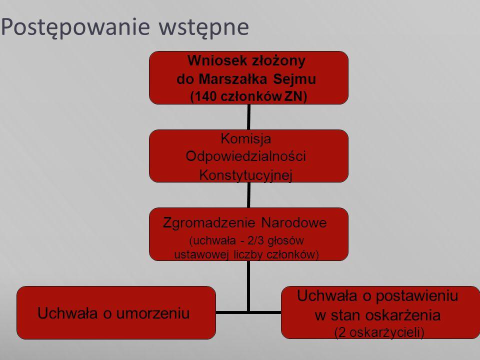 Postępowanie wstępne Wniosek złożony do Marszałka Sejmu (140 członków ZN) Komisja Odpowiedzialności Konstytucyjnej Zgromadzenie Narodowe (uchwała - 2/