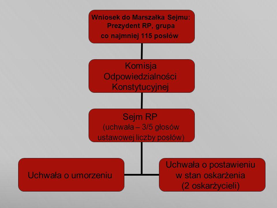 Wniosek do Marszałka Sejmu: Prezydent RP, grupa co najmniej 115 posłów Komisja Odpowiedzialności Konstytucyjnej Sejm RP (uchwała – 3/5 głosów ustawowe