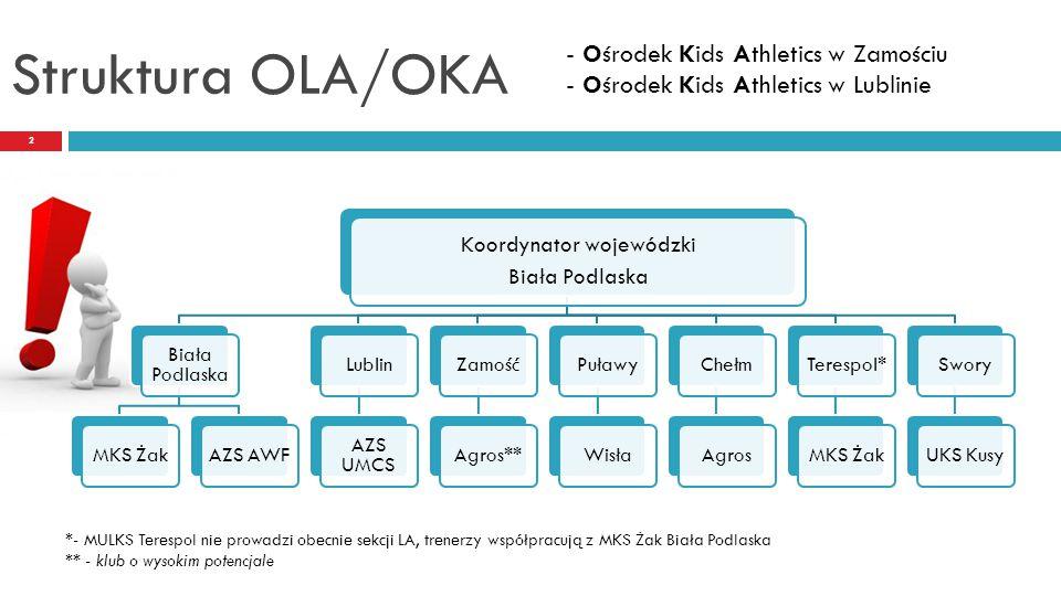 Struktura OLA - trenerzy 13 7.