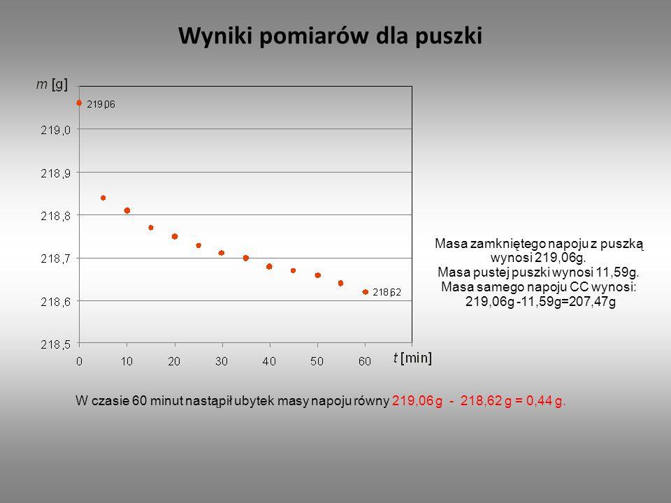 Wyniki pomiarów dla puszki W czasie 60 minut nastąpił ubytek masy napoju równy 219,06 g - 218,62 g = 0,44 g.