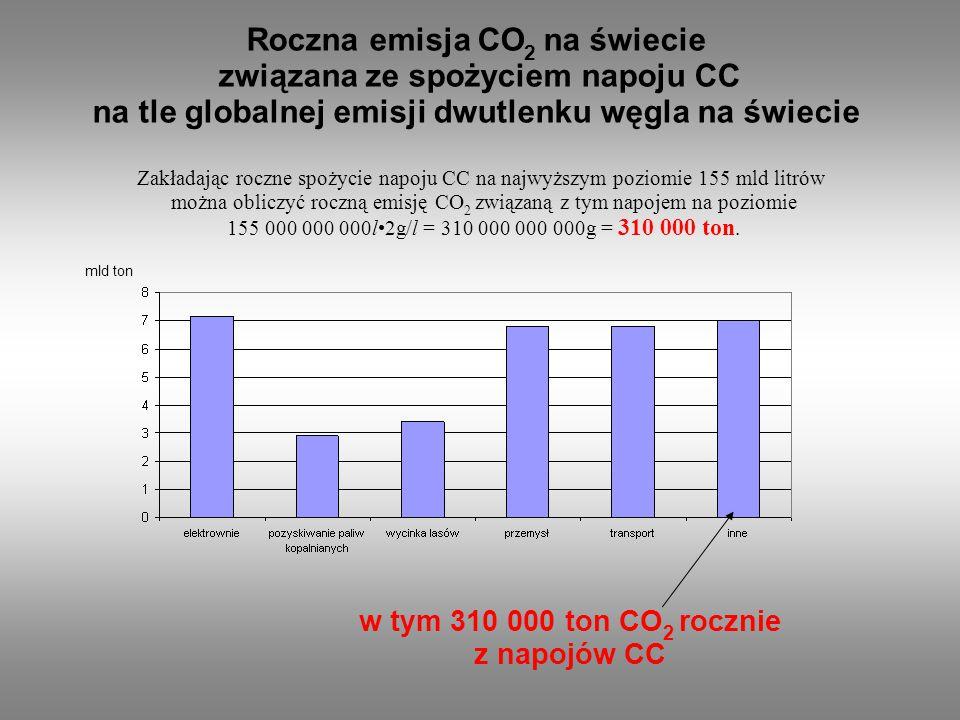 Roczna emisja CO 2 na świecie związana ze spożyciem napoju CC na tle globalnej emisji dwutlenku węgla na świecie Zakładając roczne spożycie napoju CC na najwyższym poziomie 155 mld litrów można obliczyć roczną emisję CO 2 związaną z tym napojem na poziomie 155 000 000 000l2g/l = 310 000 000 000g = 310 000 ton.