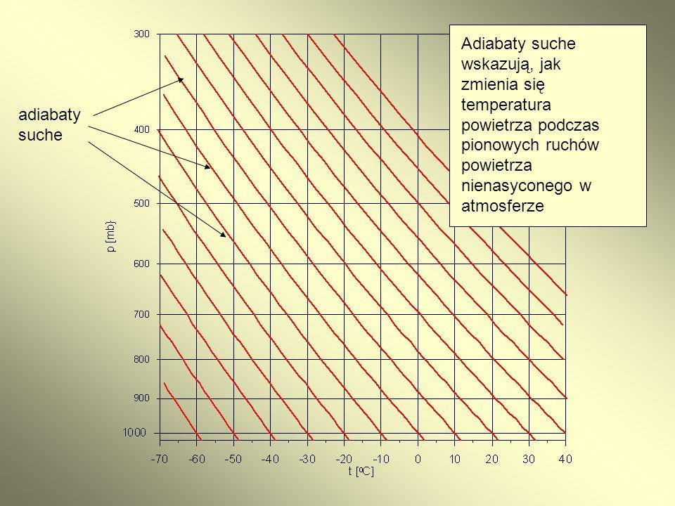 adiabaty suche Adiabaty suche wskazują, jak zmienia się temperatura powietrza podczas pionowych ruchów powietrza nienasyconego w atmosferze
