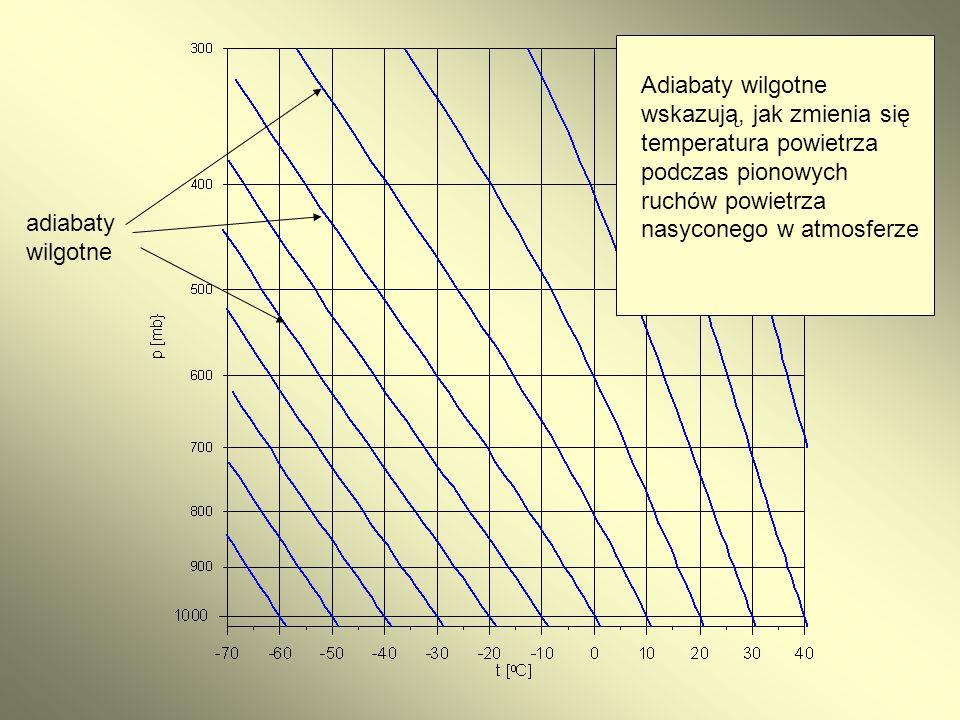 adiabaty wilgotne Adiabaty wilgotne wskazują, jak zmienia się temperatura powietrza podczas pionowych ruchów powietrza nasyconego w atmosferze