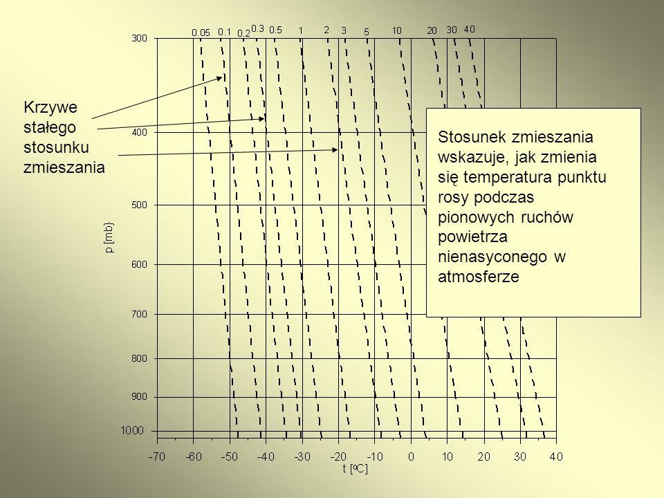 Krzywe stałego stosunku zmieszania Stosunek zmieszania wskazuje, jak zmienia się temperatura punktu rosy podczas pionowych ruchów powietrza nienasycon