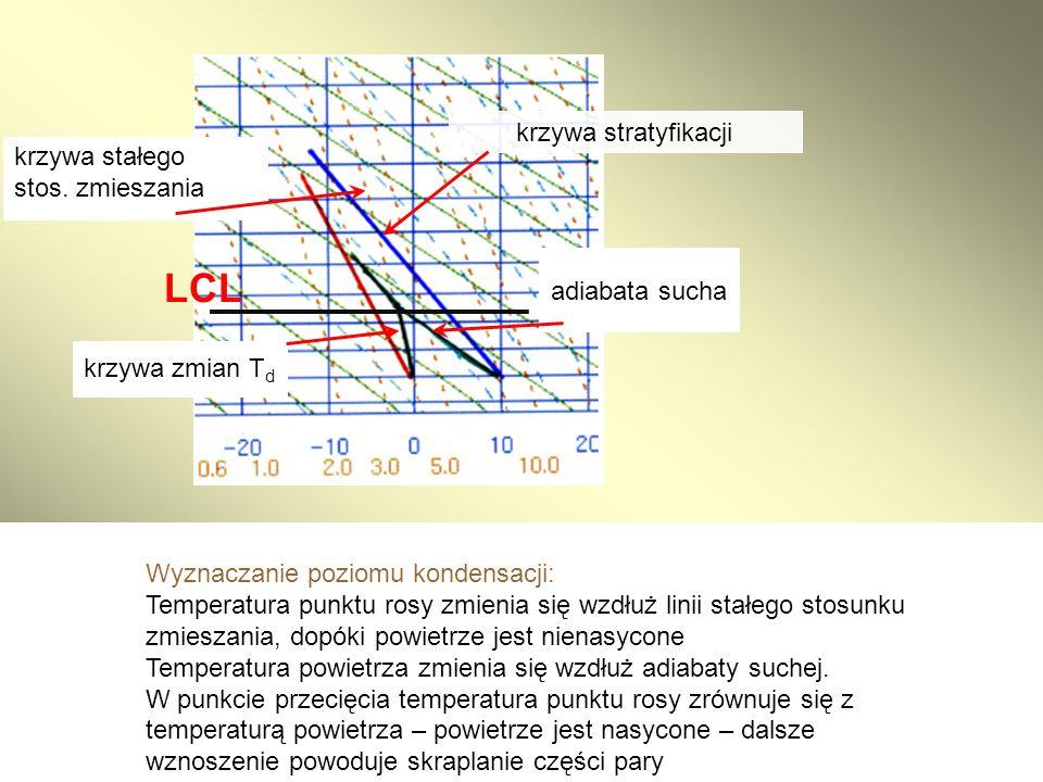Wyznaczanie poziomu kondensacji: Temperatura punktu rosy zmienia się wzdłuż linii stałego stosunku zmieszania, dopóki powietrze jest nienasycone Tempe