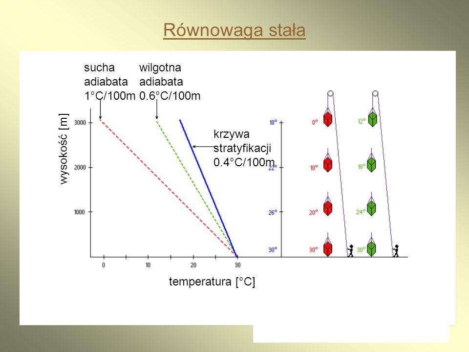 20 Równowaga stała sucha adiabata 1°C/100m wilgotna adiabata 0.6°C/100m krzywa stratyfikacji 0.4°C/100m temperatura [°C] wysokość [m]