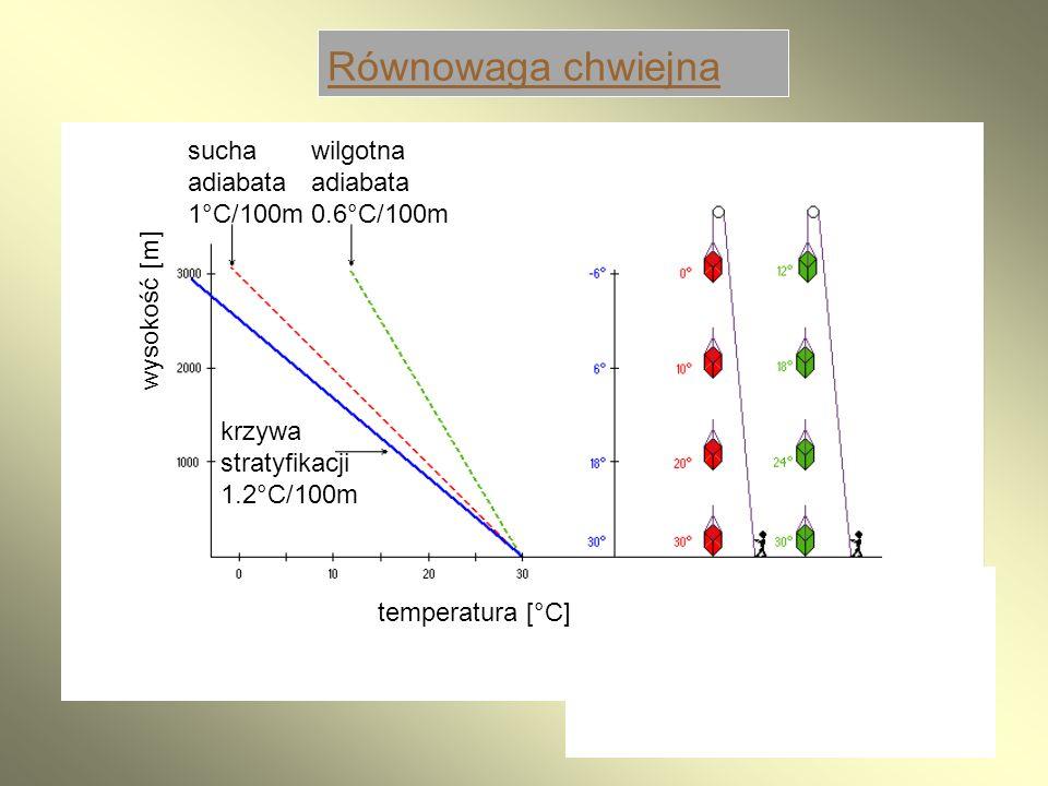 21 Równowaga chwiejna sucha adiabata 1°C/100m wilgotna adiabata 0.6°C/100m krzywa stratyfikacji 1.2°C/100m temperatura [°C] wysokość [m]