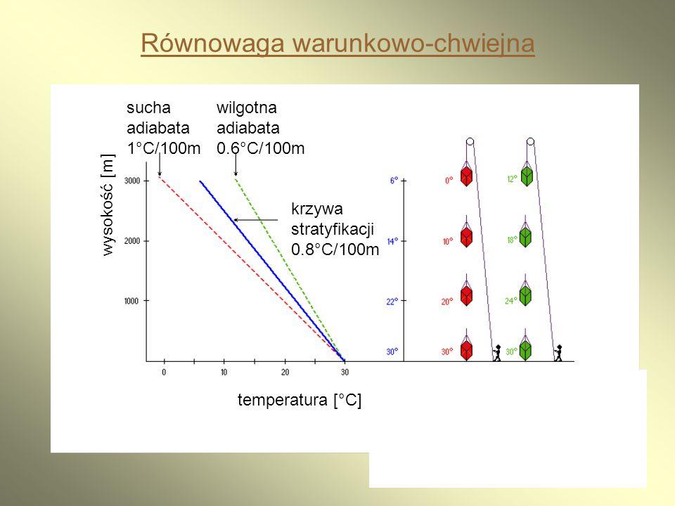 22 Równowaga warunkowo-chwiejna sucha adiabata 1°C/100m wilgotna adiabata 0.6°C/100m krzywa stratyfikacji 0.8°C/100m temperatura [°C] wysokość [m]
