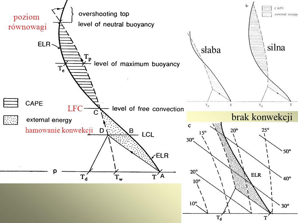 słaba silna hamowanie konwekcji LFC poziom równowagi brak konwekcji