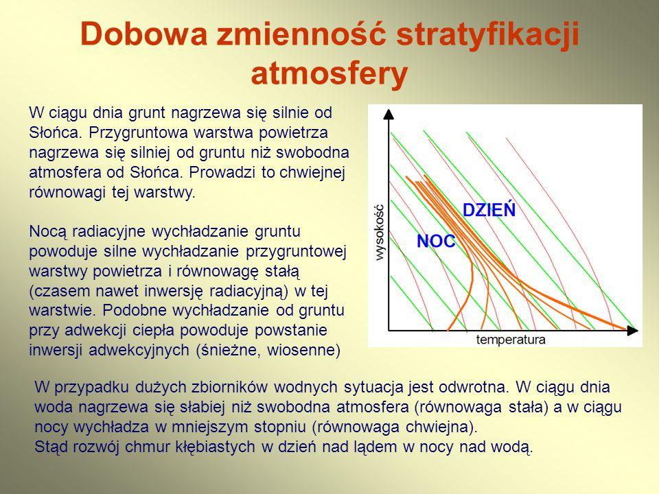 Dobowa zmienność stratyfikacji atmosfery W ciągu dnia grunt nagrzewa się silnie od Słońca. Przygruntowa warstwa powietrza nagrzewa się silniej od grun