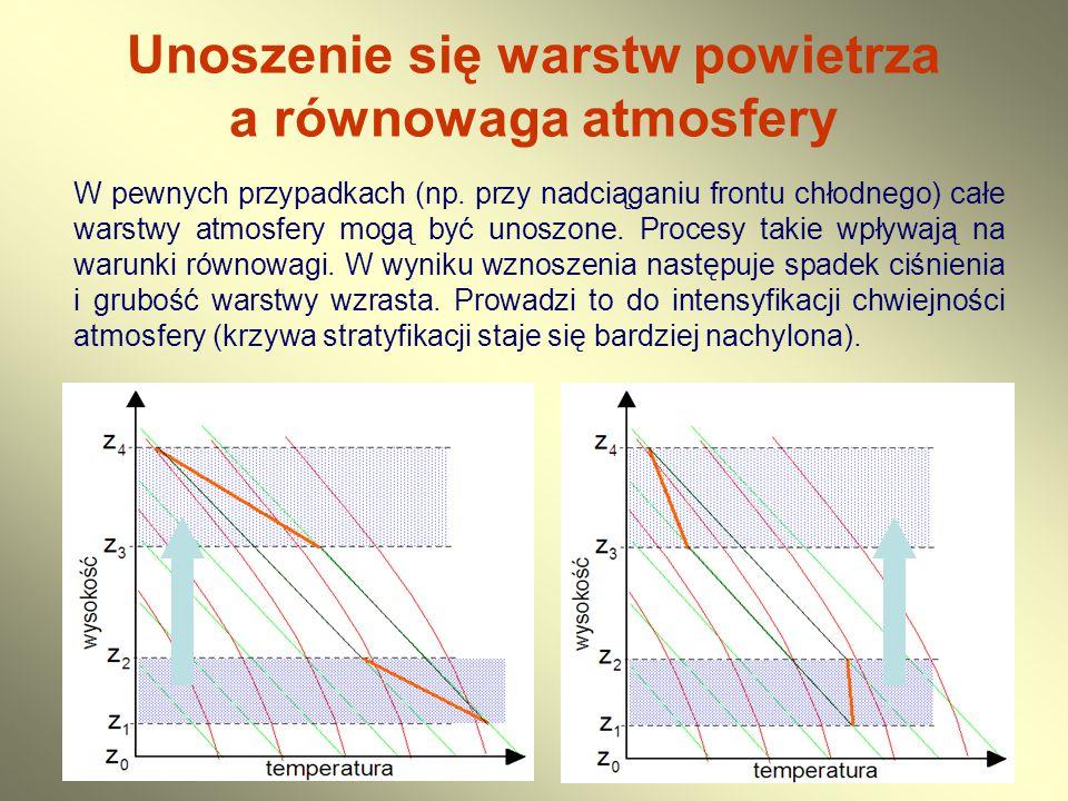 Unoszenie się warstw powietrza a równowaga atmosfery W pewnych przypadkach (np. przy nadciąganiu frontu chłodnego) całe warstwy atmosfery mogą być uno