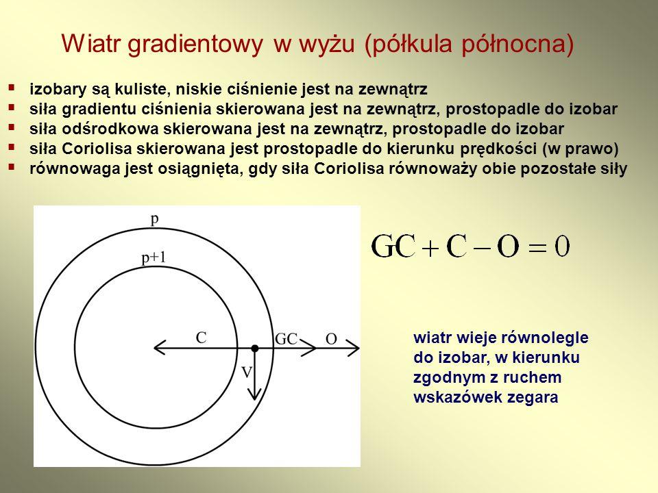 Wiatr gradientowy w wyżu (półkula północna)  izobary są kuliste, niskie ciśnienie jest na zewnątrz  siła gradientu ciśnienia skierowana jest na zewn