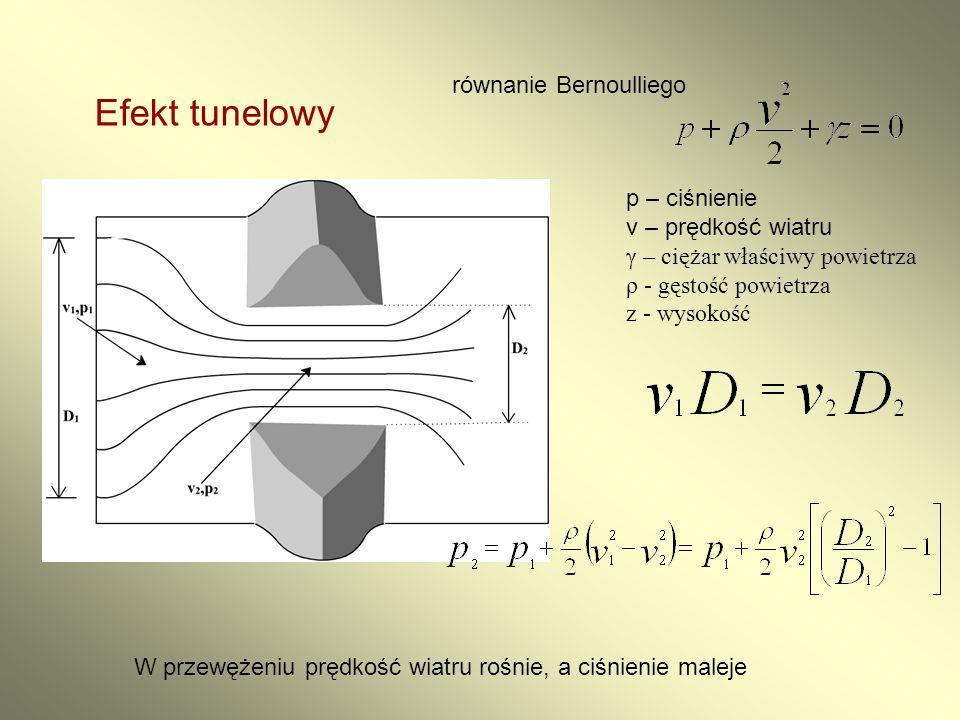 Efekt tunelowy p – ciśnienie v – prędkość wiatru γ – ciężar właściwy powietrza ρ - gęstość powietrza z - wysokość równanie Bernoulliego W przewężeniu