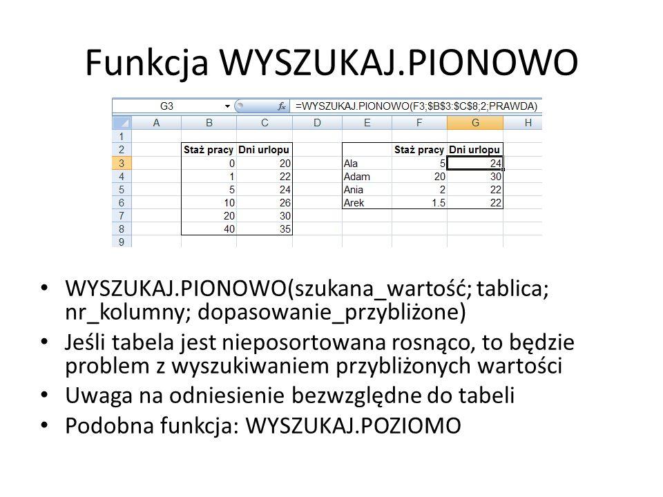 Funkcja WYSZUKAJ.PIONOWO WYSZUKAJ.PIONOWO(szukana_wartość; tablica; nr_kolumny; dopasowanie_przybliżone) Jeśli tabela jest nieposortowana rosnąco, to będzie problem z wyszukiwaniem przybliżonych wartości Uwaga na odniesienie bezwzględne do tabeli Podobna funkcja: WYSZUKAJ.POZIOMO