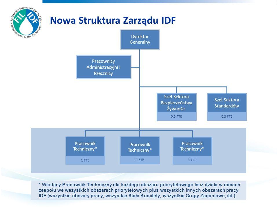 Nowa Struktura Zarządu IDF * Wiodący Pracownik Techniczny dla każdego obszaru priorytetowego lecz działa w ramach zespołu we wszystkich obszarach priorytetowych plus wszystkich innych obszarach pracy IDF (wszystkie obszary pracy, wszystkie Stałe Komitety, wszystkie Grupy Zadaniowe, itd.).