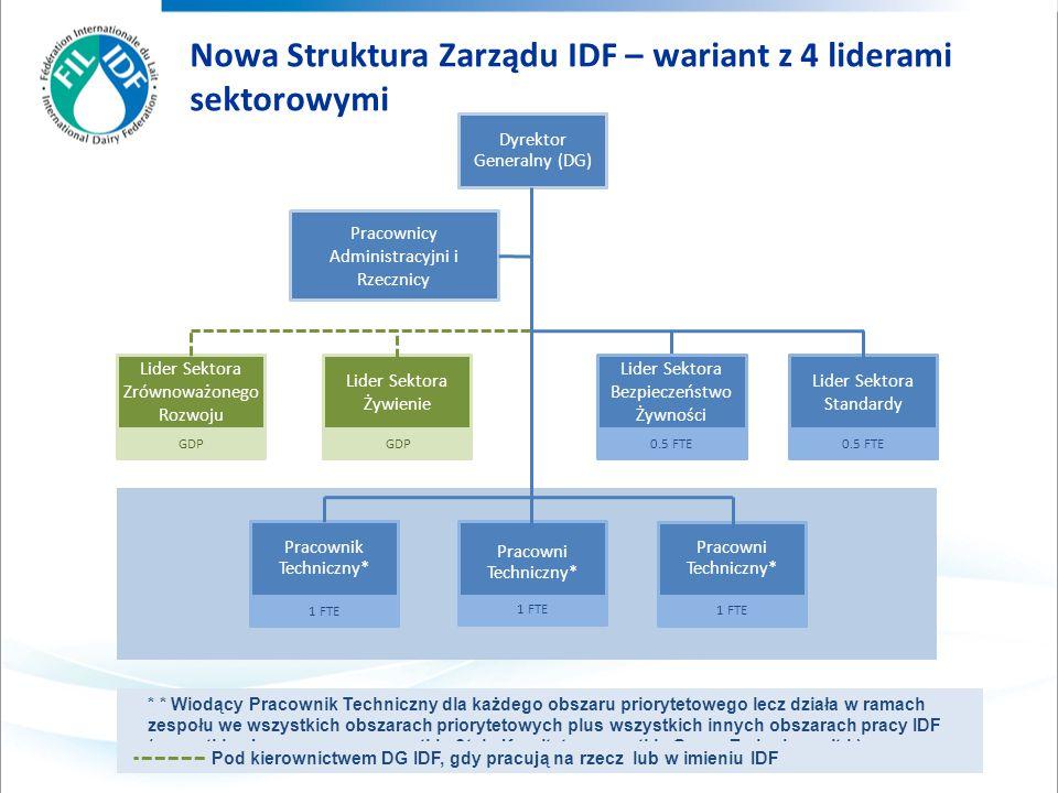 Nowa Struktura Zarządu IDF – wariant z 4 liderami sektorowymi * * Wiodący Pracownik Techniczny dla każdego obszaru priorytetowego lecz działa w ramach zespołu we wszystkich obszarach priorytetowych plus wszystkich innych obszarach pracy IDF (wszystkie obszary pracy, wszystkie Stałe Komitety, wszystkie Grupy Zadaniowe, itd.).
