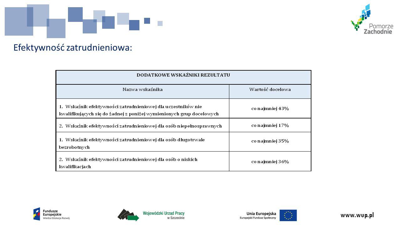 www.wup.pl Efektywność zatrudnieniowa: