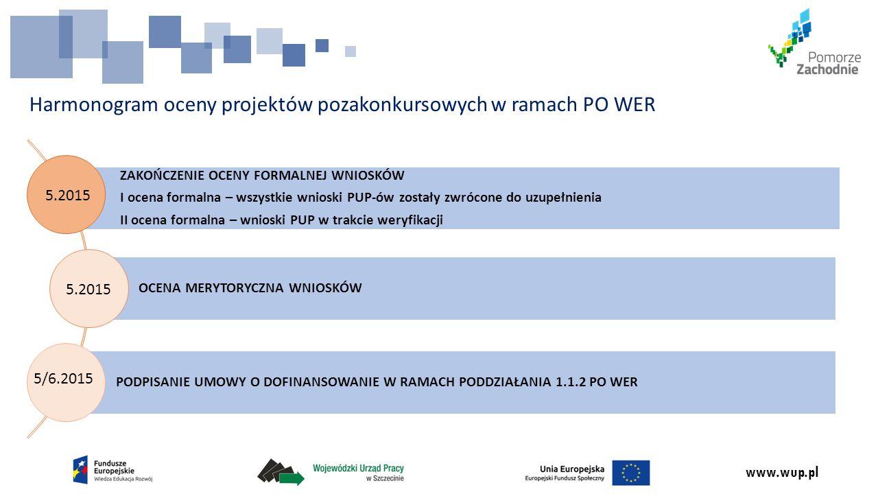 www.wup.pl Dziękuję za uwagę Wicedyrektor ds.EFS Wojewódzkiego Urzędu Pracy w Szczecinie ul.
