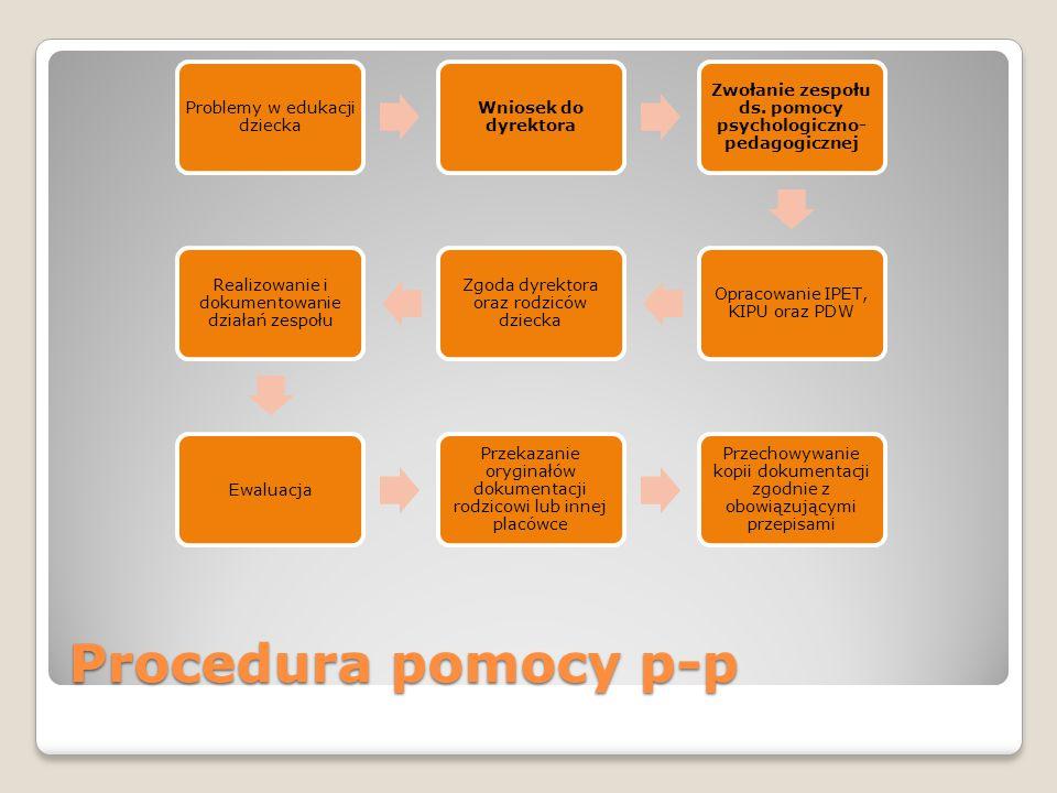 Procedura pomocy p-p Problemy w edukacji dziecka Wniosek do dyrektora Zwołanie zespołu ds.