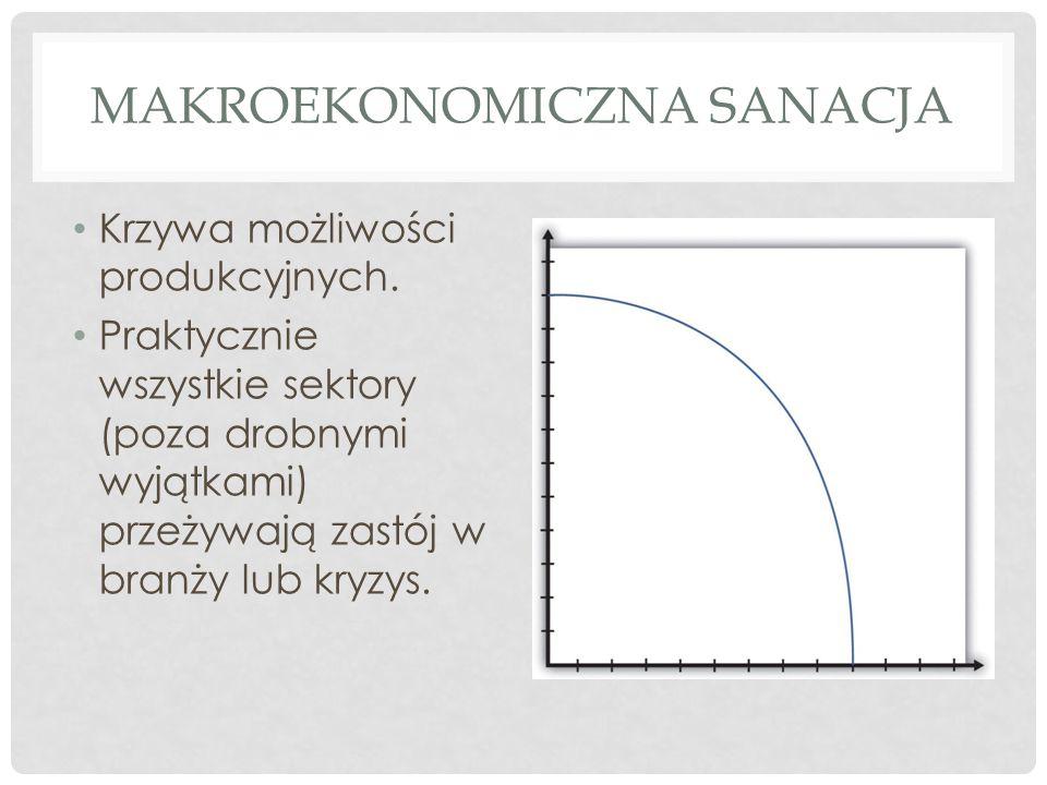 PRZYKŁADY SANACJI KONSERWACYJNEJ Rząd udziela pożyczki Oplowi w celu podtrzymania działalności (jednocześnie sanacja makroekonomiczna niesamorzutna).