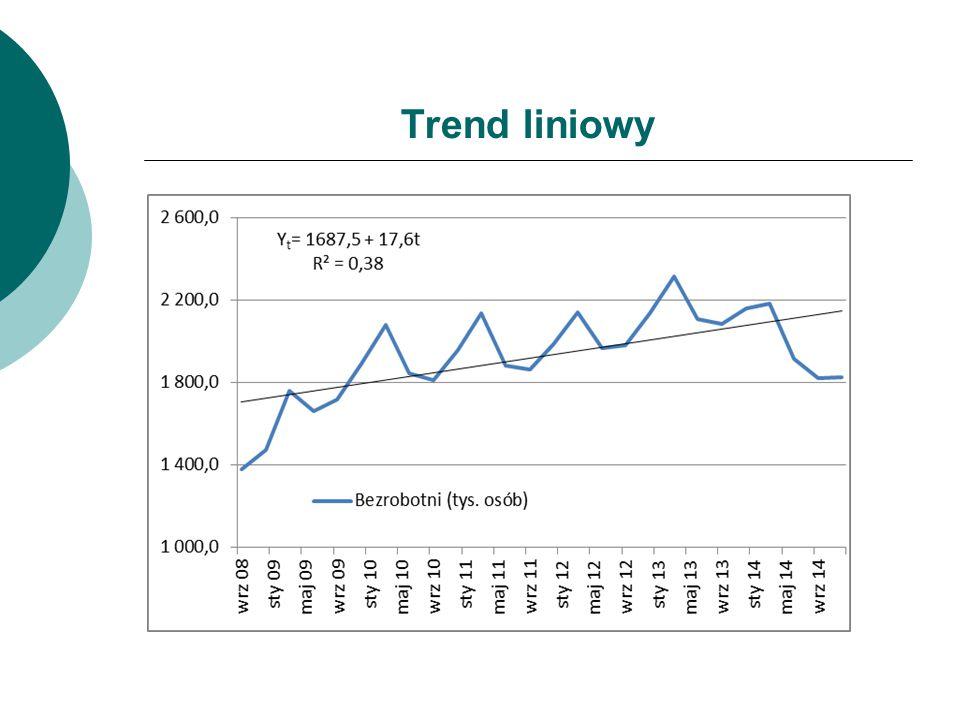 Trend liniowy