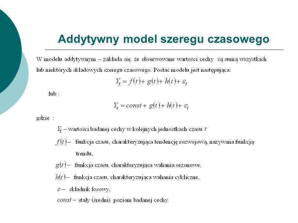 Addytywny model szeregu czasowego