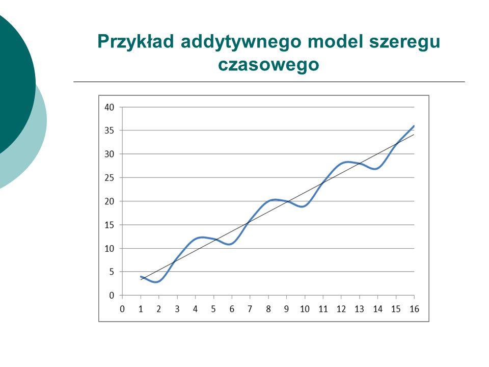 Przykład addytywnego model szeregu czasowego