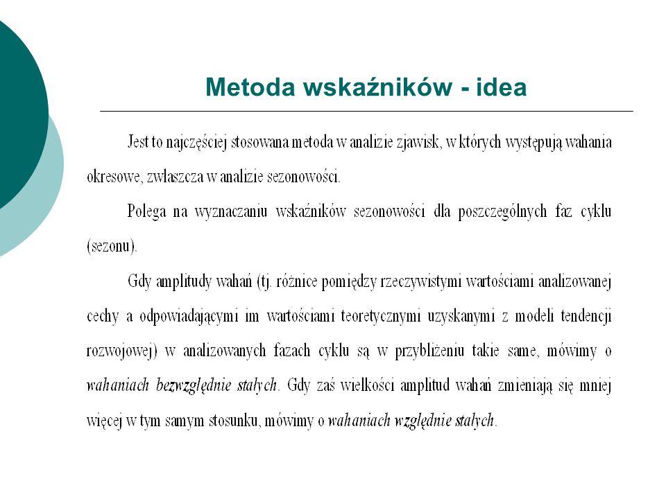 Metoda wskaźników - idea