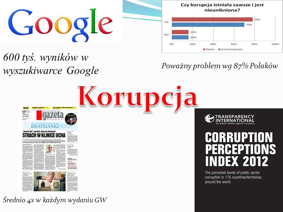 600 tyś. wyników w wyszukiwarce Google Średnio 4x w każdym wydaniu GW Poważny problem wg 87% Polaków