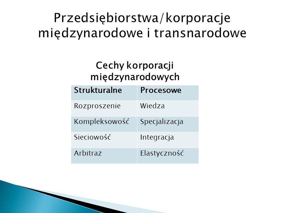 Cechy korporacji międzynarodowych StrukturalneProcesowe RozproszenieWiedza KompleksowośćSpecjalizacja SieciowośćIntegracja ArbitrażElastyczność