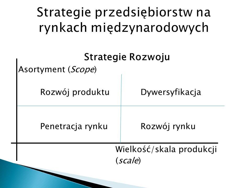 Strategie Rozwoju Asortyment (Scope) Rozwój produktuDywersyfikacja Penetracja rynkuRozwój rynku Wielkość/skala produkcji (scale)