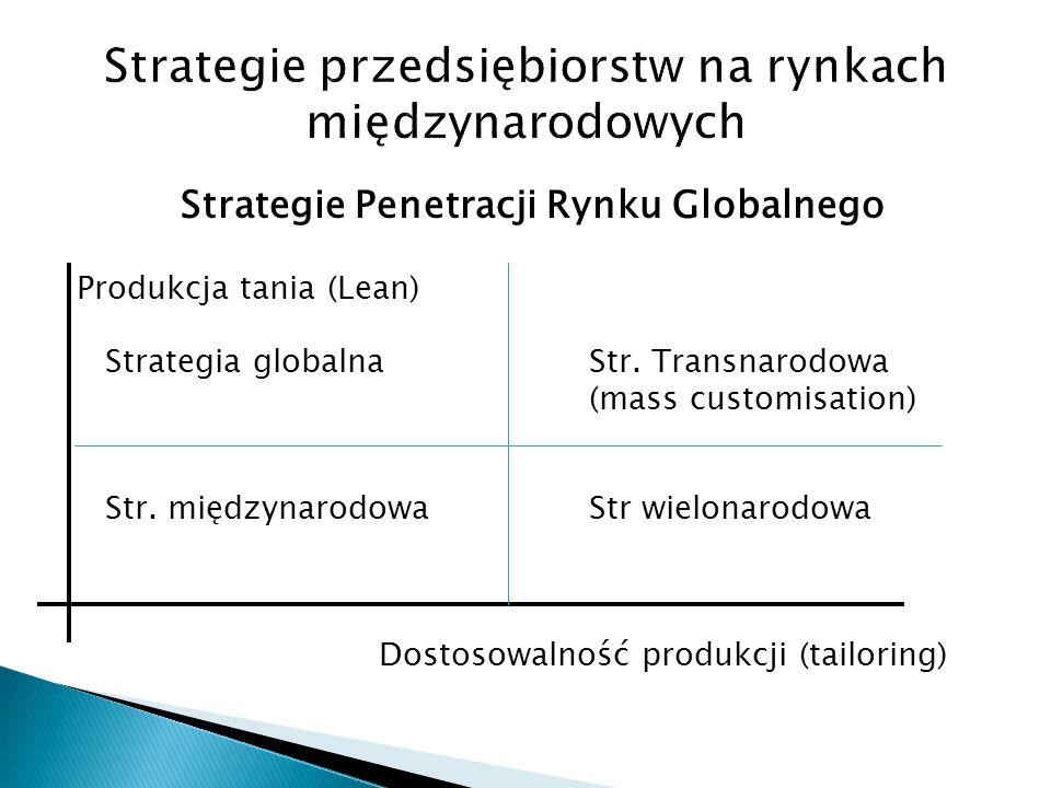 Strategie Penetracji Rynku Globalnego Produkcja tania (Lean) Strategia globalnaStr. Transnarodowa (mass customisation) Str. międzynarodowaStr wielonar