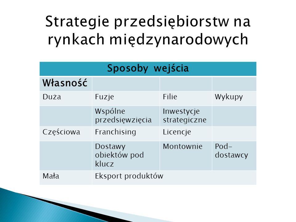 Sposoby wejścia Własność DużaFuzjeFilieWykupy Wspólne przedsięwzięcia Inwestycje strategiczne CzęściowaFranchisingLicencje Dostawy obiektów pod klucz