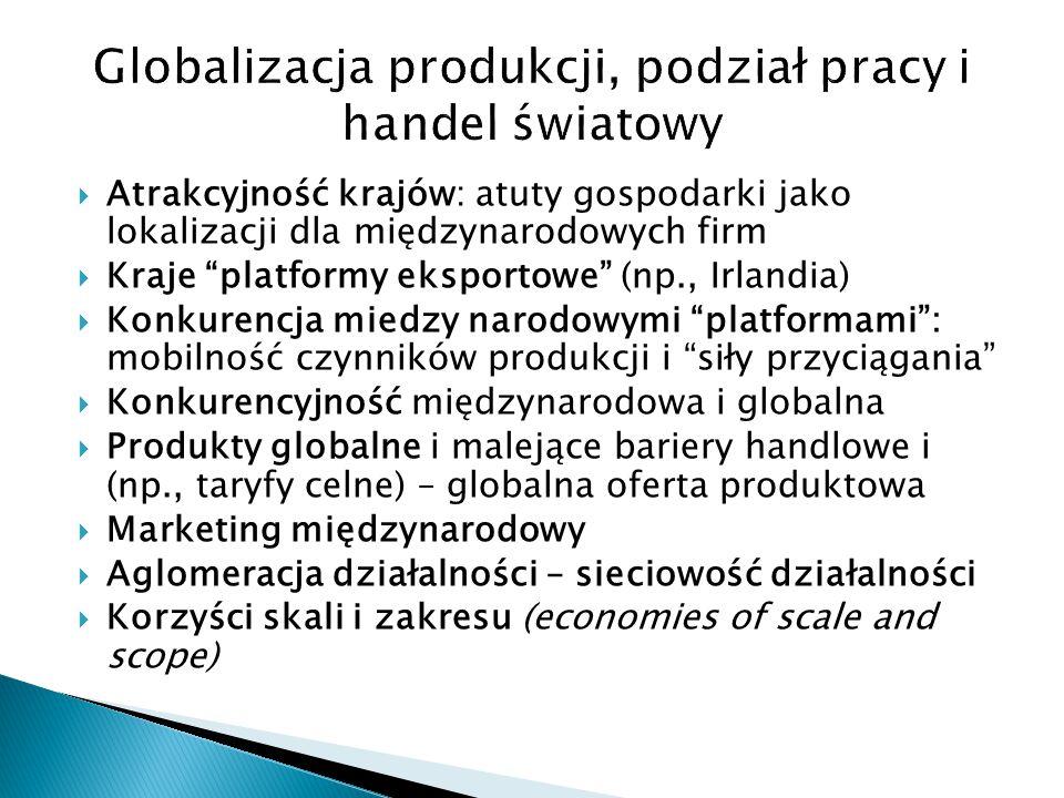 """ Atrakcyjność krajów: atuty gospodarki jako lokalizacji dla międzynarodowych firm  Kraje """"platformy eksportowe"""" (np., Irlandia)  Konkurencja miedzy"""