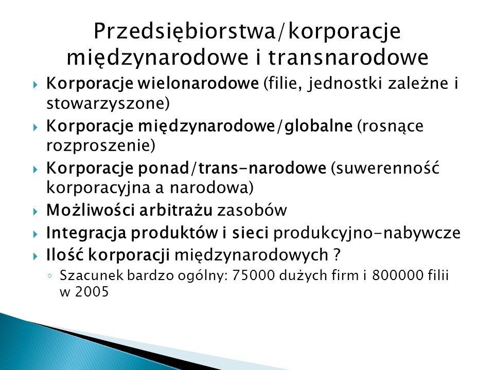  Korporacje wielonarodowe (filie, jednostki zależne i stowarzyszone)  Korporacje międzynarodowe/globalne (rosnące rozproszenie)  Korporacje ponad/t