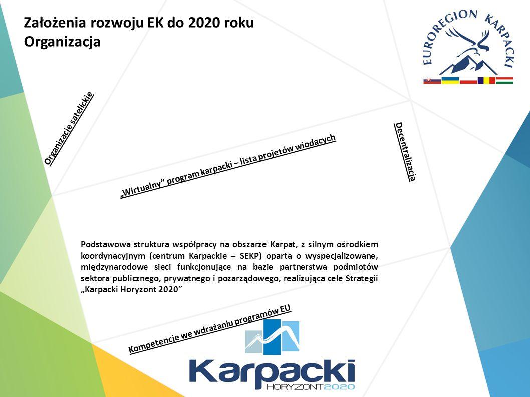 """Założenia rozwoju EK do 2020 roku Organizacja Podstawowa struktura współpracy na obszarze Karpat, z silnym ośrodkiem koordynacyjnym (centrum Karpackie – SEKP) oparta o wyspecjalizowane, międzynarodowe sieci funkcjonujące na bazie partnerstwa podmiotów sektora publicznego, prywatnego i pozarządowego, realizująca cele Strategii """"Karpacki Horyzont 2020 Decentralizacja Kompetencje we wdrażaniu programów EU Organizacje satelickie """"Wirtualny program karpacki – lista projetów wiodących"""